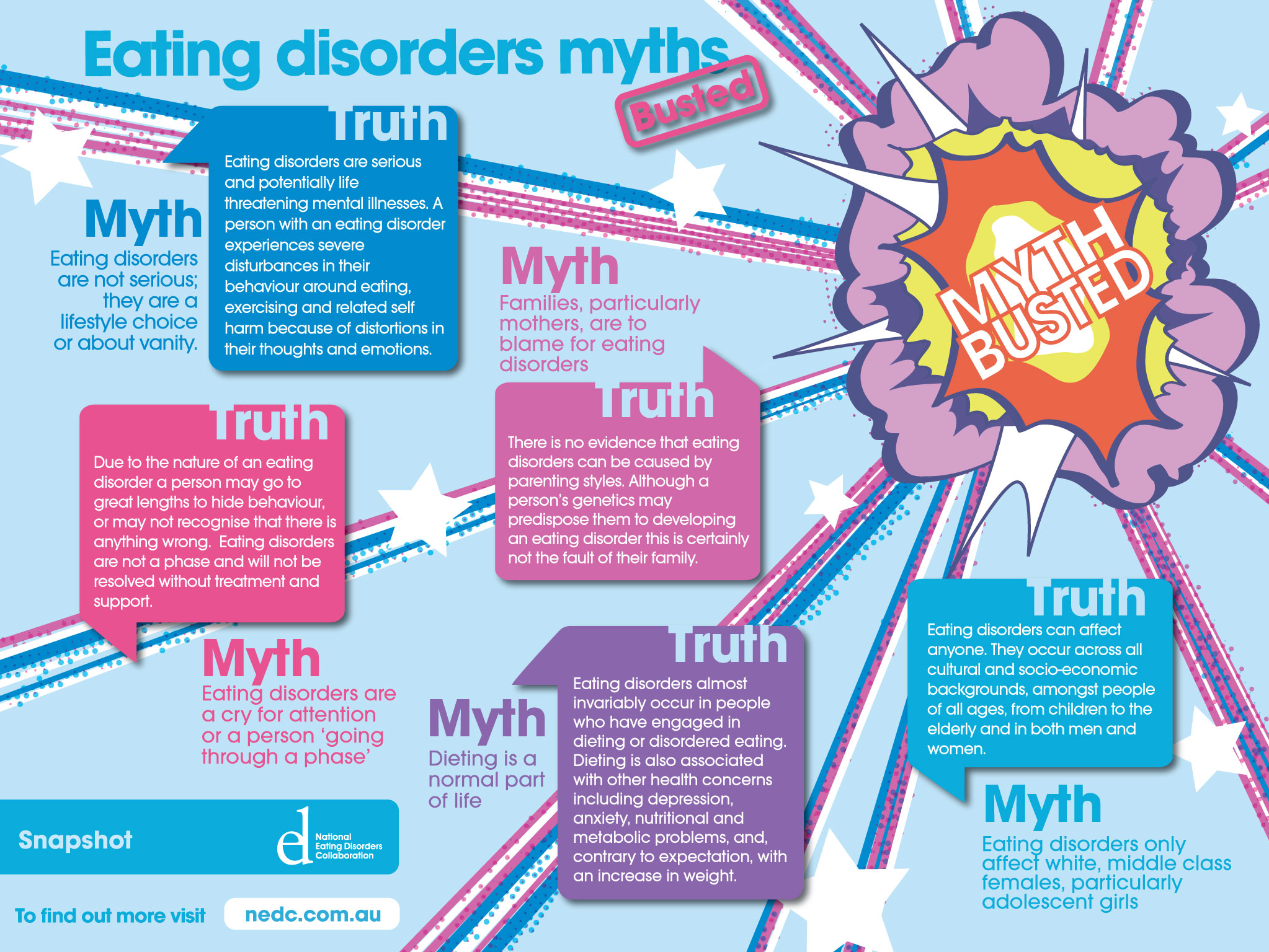 Eating-Disorder-myths
